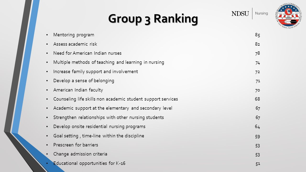 Group 3 Ranking Mentoring program85 Assess academic risk82 Need for American Indian nurses78 Multiple methods of teaching and learning in nursing74 Increase family support and involvement72 Develop a sense of belonging71 American Indian faculty70 Counseling life skills non academic student support services68 Academic support at the elementary and secondary level67 Strengthen relationships with other nursing students67 Develop onsite residential nursing programs64 Goal setting, time-line within the discipline59 Prescreen for barriers53 Change admission criteria53 Educational opportunities for K-1651