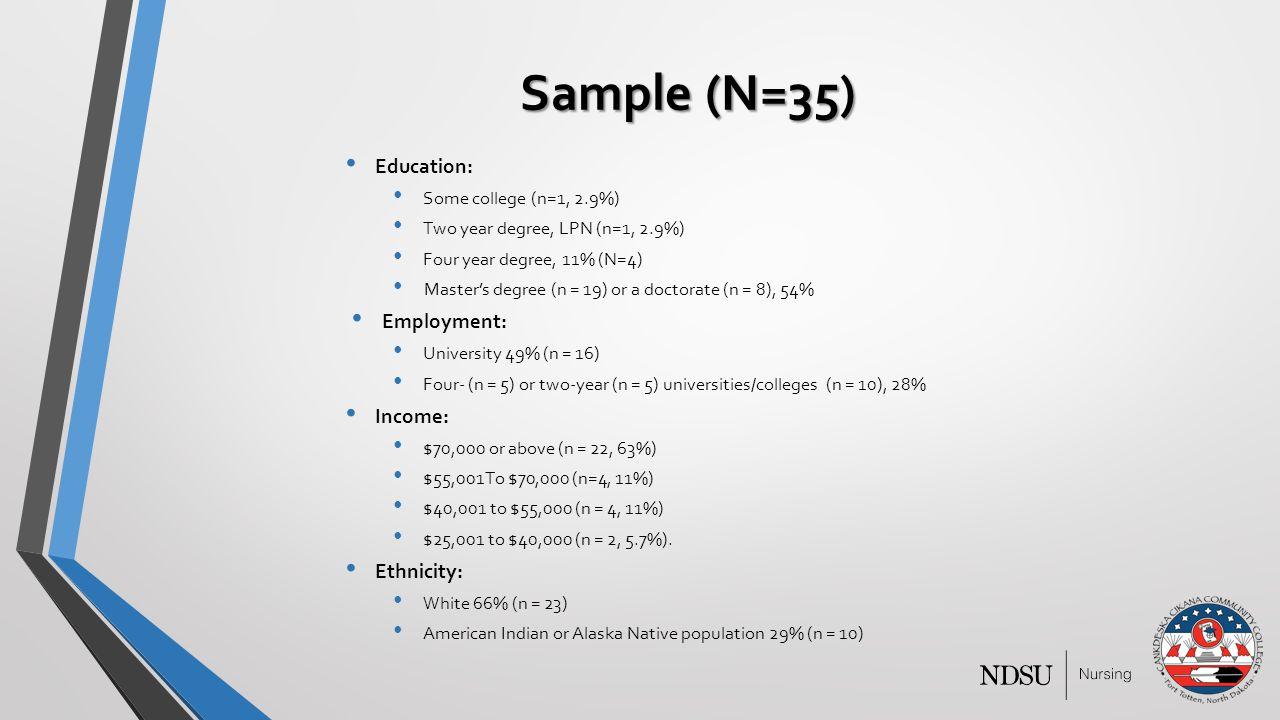 Sample (N=35) Education: Some college (n=1, 2.9%) Two year degree, LPN (n=1, 2.9%) Four year degree, 11% (N=4) Master's degree (n = 19) or a doctorate (n = 8), 54% Employment: University 49% (n = 16) Four- (n = 5) or two-year (n = 5) universities/colleges (n = 10), 28% Income: $70,000 or above (n = 22, 63%) $55,001To $70,000 (n=4, 11%) $40,001 to $55,000 (n = 4, 11%) $25,001 to $40,000 (n = 2, 5.7%).