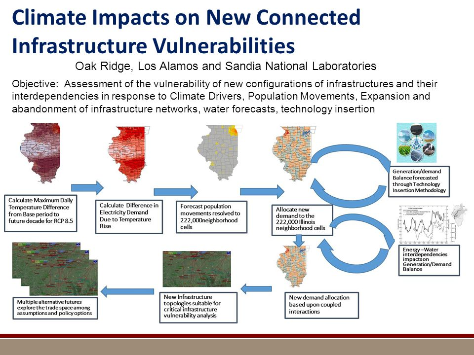 Climate Impacts on New Connected Infrastructure Vulnerabilities Objective: Assessment of the vulnerability of new configurations of infrastructures and their interdependencies in response to Climate Drivers, Population Movements, Expansion and abandonment of infrastructure networks, water forecasts, technology insertion Oak Ridge, Los Alamos and Sandia National Laboratories