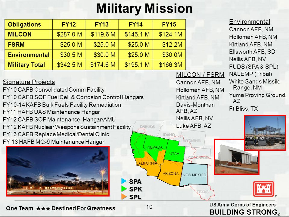 US Army Corps of Engineers BUILDING STRONG ® One Team Destined For Greatness MILCON / FSRM Cannon AFB, NM Holloman AFB, NM Kirtland AFB, NM Davis-Monthan AFB, AZ Nellis AFB, NV Luke AFB, AZ SPA  SPA  SPK  SPL OREGON NEVADA UTAH IDAHO WYOMING COLORADO CALIFORNIA TEXAS ARIZONA NEW MEXICO OREGON NEVADA UTAH IDAHO WYOMING COLORADO CALIFORNIA TEXAS ARIZONA NEW MEXICO 10 Military Mission Environmental Cannon AFB, NM Holloman AFB, NM Kirtland AFB, NM Ellsworth AFB, SD Nellis AFB, NV FUDS (SPA & SPL) NALEMP (Tribal) White Sands Missile Range, NM Yuma Proving Ground, AZ Ft Bliss, TX Signature Projects FY10 CAFB Consolidated Comm Facility FY10 CAFB SOF Fuel Cell & Corrosion Control Hangars FY10-14 KAFB Bulk Fuels Facility Remediation FY11 HAFB UAS Maintenance Hangar FY12 CAFB SOF Maintenance Hangar/AMU FY12 KAFB Nuclear Weapons Sustainment Facility FY13 CAFB Replace Medical/Dental Clinic FY 13 HAFB MQ-9 Maintenance Hangar ObligationsFY12FY13FY14FY15 MILCON$287.0 M$119.6 M$145.1 M$124.1M FSRM $25.0 M $12.2M Environmental$30.5 M$30.0 M$25.0 M$30.0M Military Total$342.5 M$174.6 M$195.1 M$166.3M