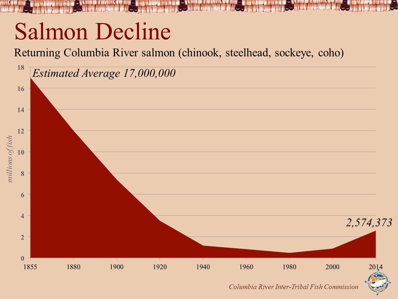 Columbia River Inter-Tribal Fish Commission Salmon Decline Returning Columbia River salmon (chinook, steelhead, sockeye, coho) Estimated Average 17,00