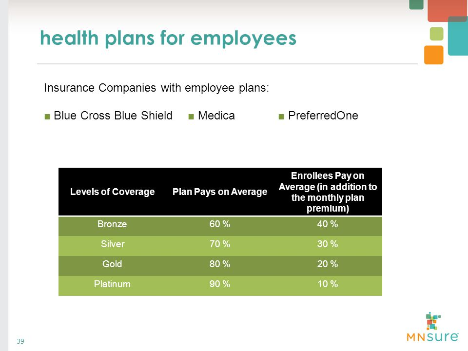 health plans for employees Levels of CoveragePlan Pays on Average Enrollees Pay on Average (in addition to the monthly plan premium) Bronze60 %40 % Si