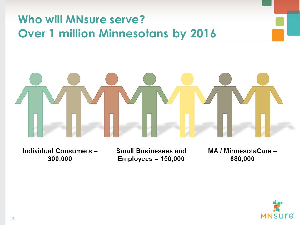 Who will MNsure serve? Over 1 million Minnesotans by 2016 Individual Consumers – 300,000 Small Businesses and Employees – 150,000 MA / MinnesotaCare –