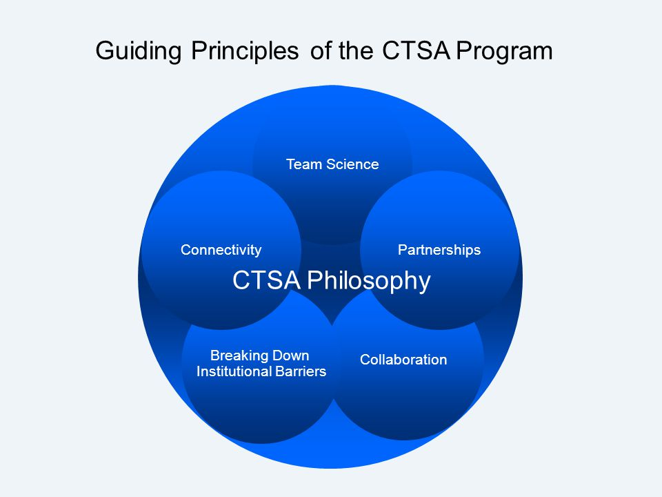 Collaboration Breaking Down Institutional Barriers Team Science ConnectivityPartnerships CTSA Philosophy Guiding Principles of the CTSA Program