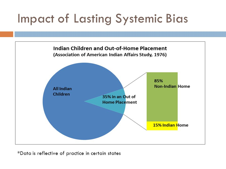 Impact of Lasting Systemic Bias *Data is reflective of practice in certain states