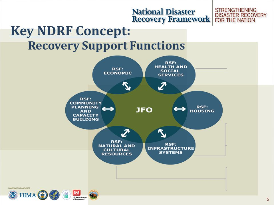 5 Recovery Support Functions Key NDRF Concept: