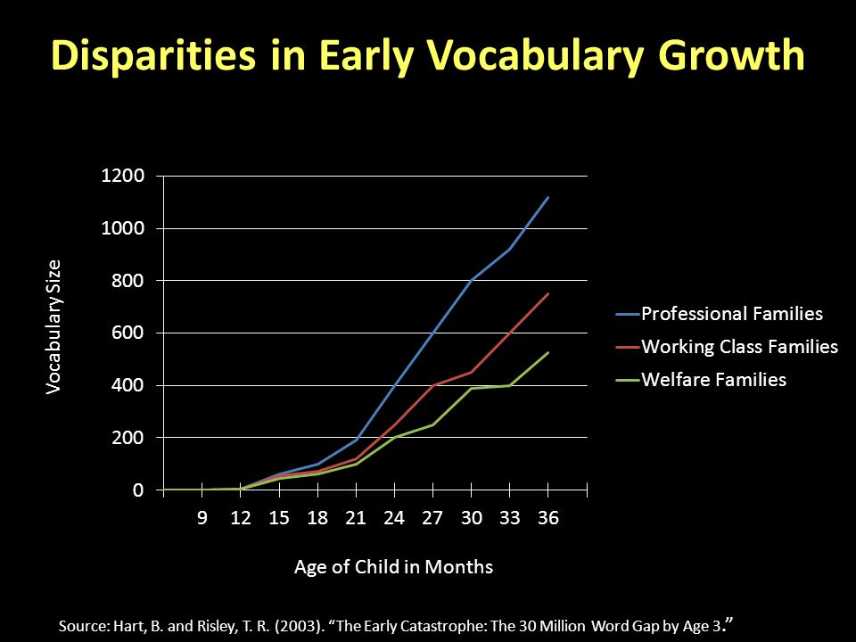 Disparities in Early Vocabulary Growth Age of Child in Months Vocabulary Size Source: Hart, B.