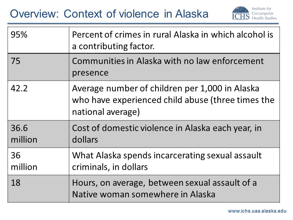 Overview: Context of violence in Alaska www.ichs.uaa.alaska.edu 95%Percent of crimes in rural Alaska in which alcohol is a contributing factor.