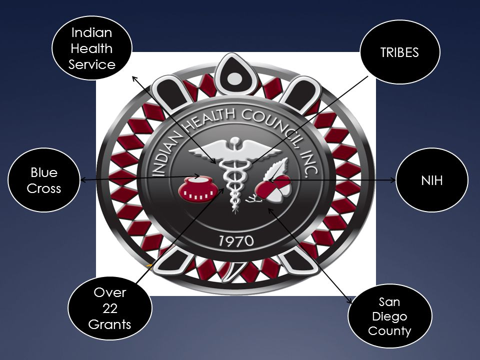TRIBES Indian Health Service NIH San Diego County Blue Cross Over 22 Grants