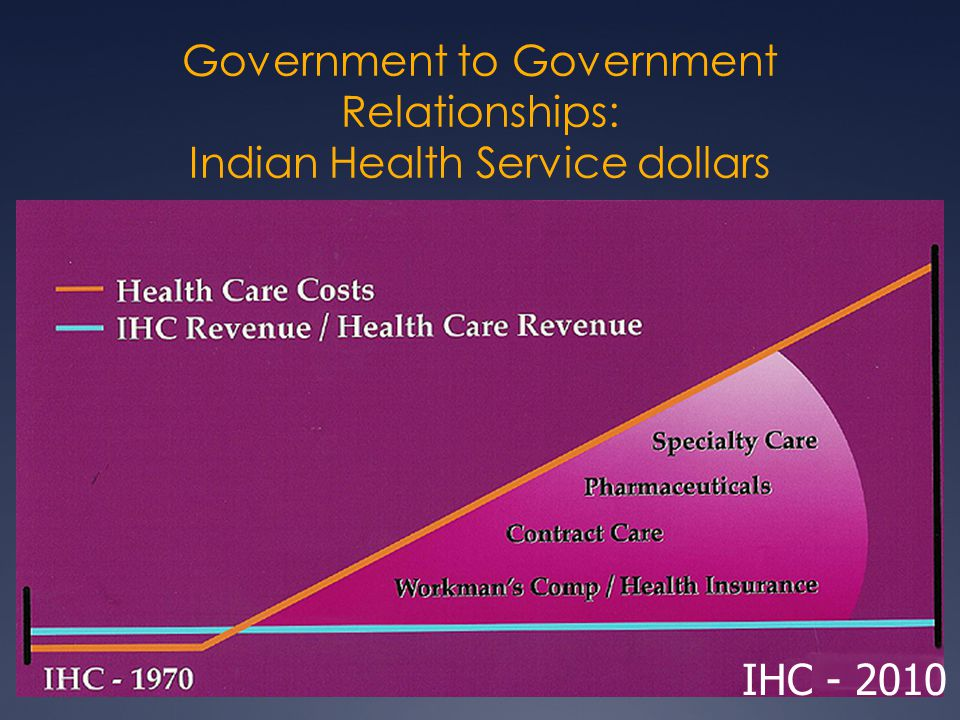 Government to Government Relationships: Indian Health Service dollars IHC - 2010