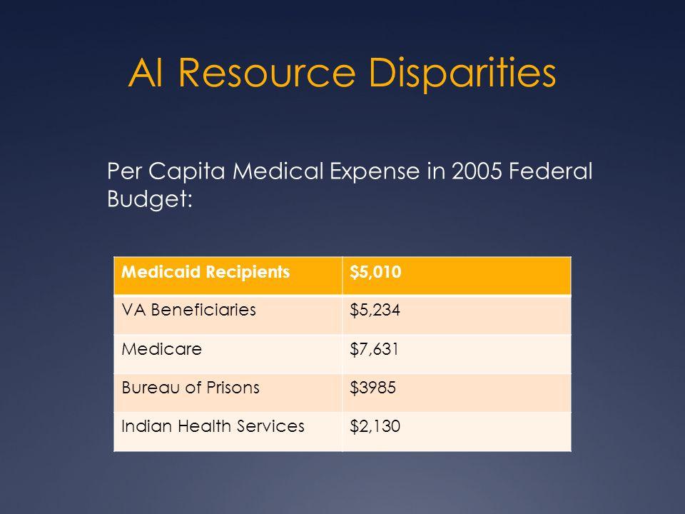 AI Resource Disparities Per Capita Medical Expense in 2005 Federal Budget: Medicaid Recipients$5,010 VA Beneficiaries$5,234 Medicare$7,631 Bureau of Prisons$3985 Indian Health Services$2,130