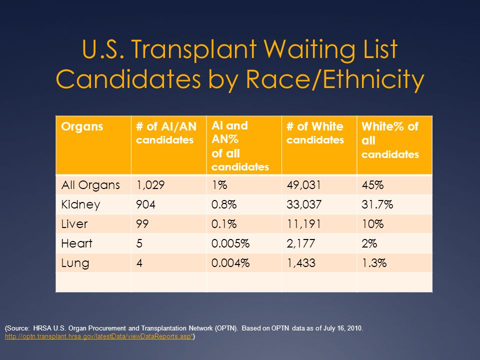 U.S. Transplant Waiting List Candidates by Race/Ethnicity Organs# of AI/AN candidates AI and AN% of all candidates # of White candidates White% of all