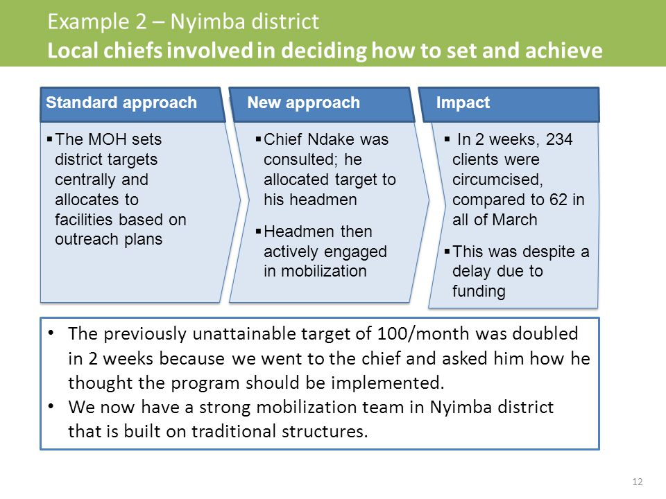 Example 2 – Nyimba district Local chiefs involved in deciding how to set and achieve targets  Chief Ndake was consulted; he allocated target to his headmen  Headmen then actively engaged in mobilization  In 2 weeks, 234 clients were circumcised, compared to 62 in all of March  This was despite a delay due to funding New approachImpact  The MOH sets district targets centrally and allocates to facilities based on outreach plans Standard approach The previously unattainable target of 100/month was doubled in 2 weeks because we went to the chief and asked him how he thought the program should be implemented.