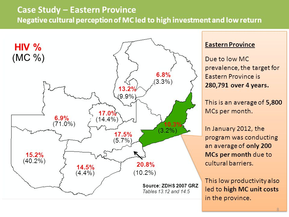 Case Study – Eastern Province Negative cultural perception of MC led to high investment and low return 6.8% (3.3%) 13.2% (9.9%) 10.3% (3.2%) 17.5% (5.7%) 20.8% (10.2%) 14.5% (4.4%) 15.2% (40.2%) 6.9% (71.0%) 17.0% (14.4%) HIV % (MC %) Source: ZDHS 2007 GRZ Tables 13.12 and 14.5 Eastern Province Due to low MC prevalence, the target for Eastern Province is 280,791 over 4 years.