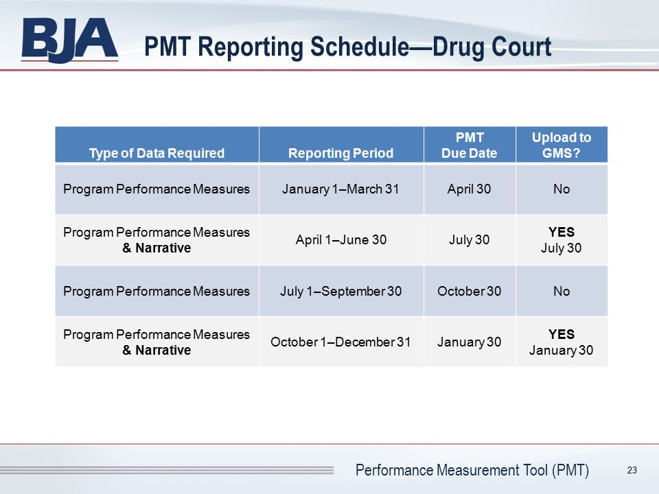 Performance Measurement Tool (PMT) PMT Reporting Schedule—Drug Court Type of Data RequiredReporting Period PMT Due Date Upload to GMS? Program Perform