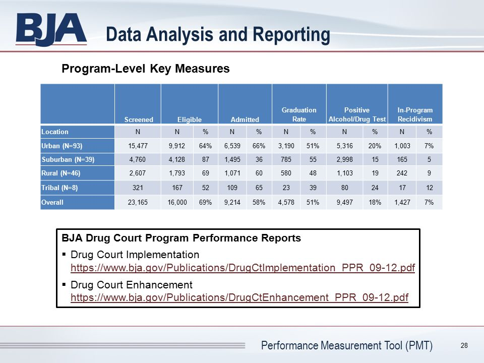Performance Measurement Tool (PMT) Data Analysis and Reporting ScreenedEligibleAdmitted Graduation Rate Positive Alcohol/Drug Test In-Program Recidivi