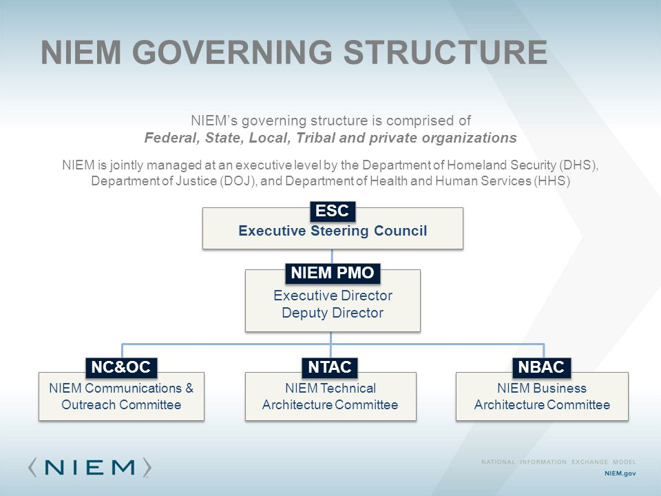 NIEM GOVERNING STRUCTURE NIEM's governing structure is comprised of Federal, State, Local, Tribal and private organizations NIEM is jointly managed at