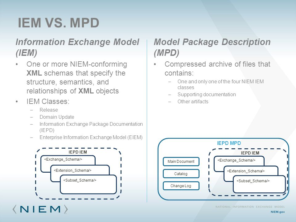 IEM VS. MPD Information Exchange Model (IEM) One or more NIEM-conforming XML schemas that specify the structure, semantics, and relationships of XML o