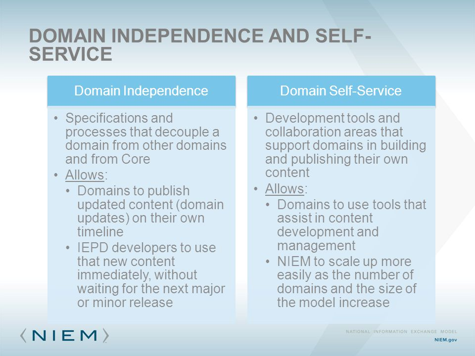 DOMAIN INDEPENDENCE AND SELF- SERVICE Domain Independence Specifications and processes that decouple a domain from other domains and from Core Allows: Domains to publish updated content (domain updates) on their own timeline IEPD developers to use that new content immediately, without waiting for the next major or minor release Domain Self-Service Development tools and collaboration areas that support domains in building and publishing their own content Allows: Domains to use tools that assist in content development and management NIEM to scale up more easily as the number of domains and the size of the model increase