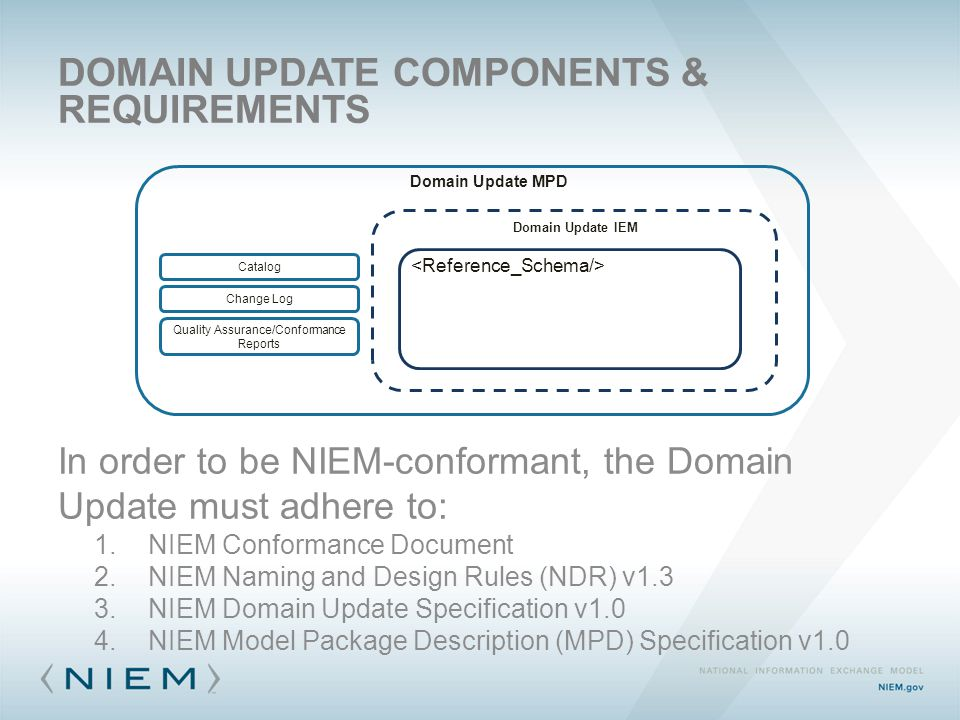 DOMAIN UPDATE COMPONENTS & REQUIREMENTS Domain Update IEM Catalog Change Log Domain Update MPD Quality Assurance/Conformance Reports In order to be NIEM-conformant, the Domain Update must adhere to: 1.NIEM Conformance Document 2.NIEM Naming and Design Rules (NDR) v1.3 3.NIEM Domain Update Specification v1.0 4.NIEM Model Package Description (MPD) Specification v1.0