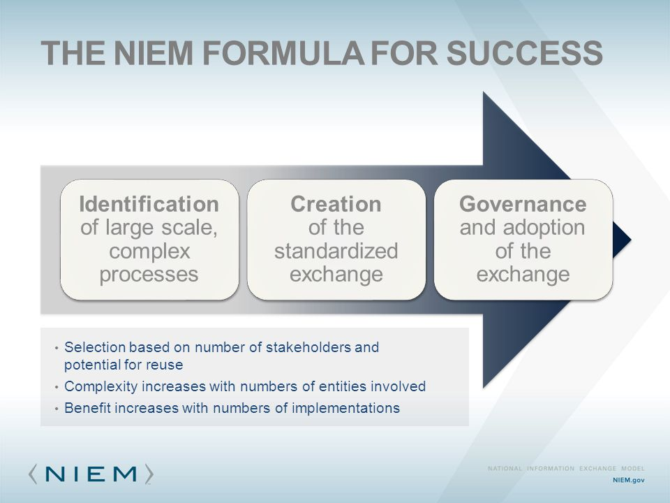 THE NIEM FORMULA FOR SUCCESS Identification of large scale, complex processes Creation of the standardized exchange Governance and adoption of the exc