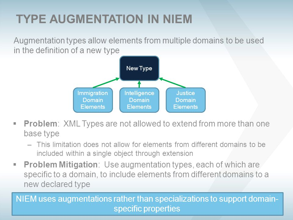Augmentation types allow elements from multiple domains to be used in the definition of a new type TYPE AUGMENTATION IN NIEM  Problem: XML Types are not allowed to extend from more than one base type –This limitation does not allow for elements from different domains to be included within a single object through extension  Problem Mitigation: Use augmentation types, each of which are specific to a domain, to include elements from different domains to a new declared type Intelligence Domain Elements Justice Domain Elements Immigration Domain Elements New Type NIEM uses augmentations rather than specializations to support domain- specific properties