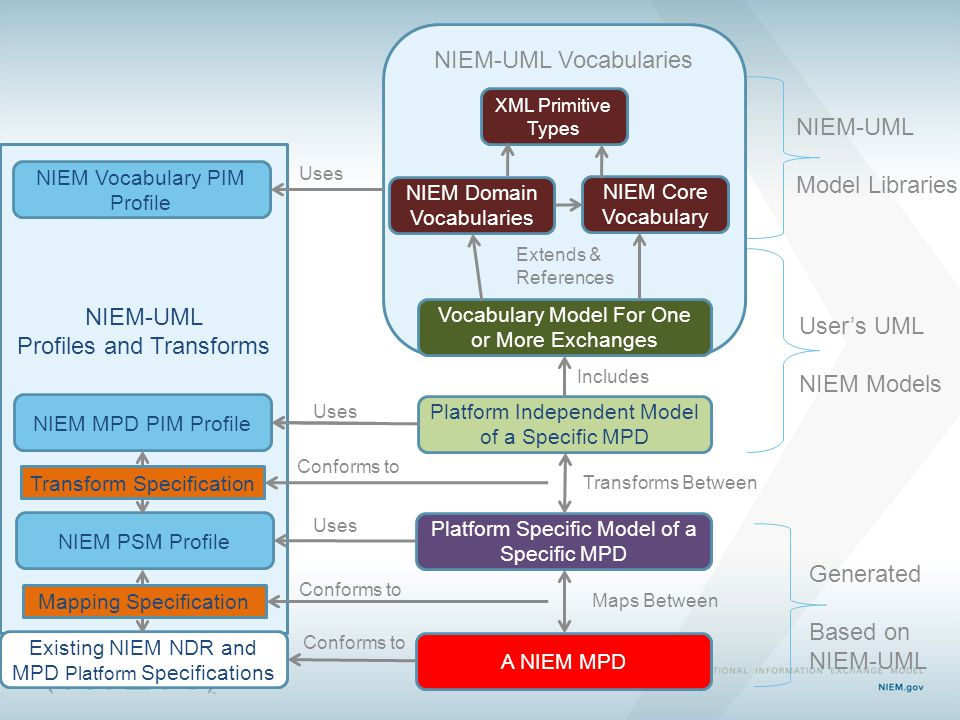 NIEM-UML Profiles and Transforms NIEM-UML Vocabularies NIEM Vocabulary PIM Profile NIEM MPD PIM Profile Vocabulary Model For One or More Exchanges Platform Independent Model of a Specific MPD NIEM Core Vocabulary NIEM Domain Vocabularies Platform Specific Model of a Specific MPD A NIEM MPD NIEM PSM Profile Existing NIEM NDR and MPD Platform Specifications Extends & References Uses Includes Maps Between Transforms Between XML Primitive Types Uses Conforms to User's UML NIEM Models Generated Based on NIEM-UML Model Libraries Transform Specification Mapping Specification Conforms to
