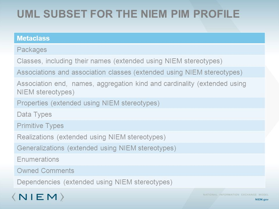 UML SUBSET FOR THE NIEM PIM PROFILE Metaclass Packages Classes, including their names (extended using NIEM stereotypes) Associations and association classes (extended using NIEM stereotypes) Association end, names, aggregation kind and cardinality (extended using NIEM stereotypes) Properties (extended using NIEM stereotypes) Data Types Primitive Types Realizations (extended using NIEM stereotypes) Generalizations (extended using NIEM stereotypes) Enumerations Owned Comments Dependencies (extended using NIEM stereotypes)