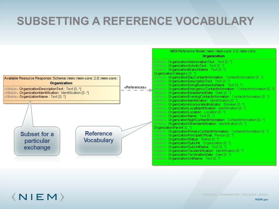 SUBSETTING A REFERENCE VOCABULARY