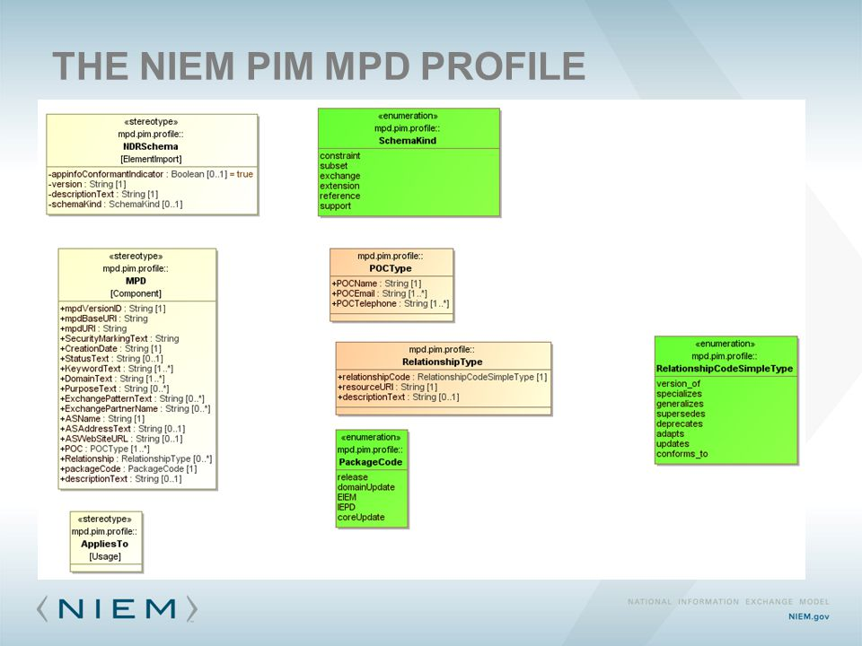 THE NIEM PIM MPD PROFILE
