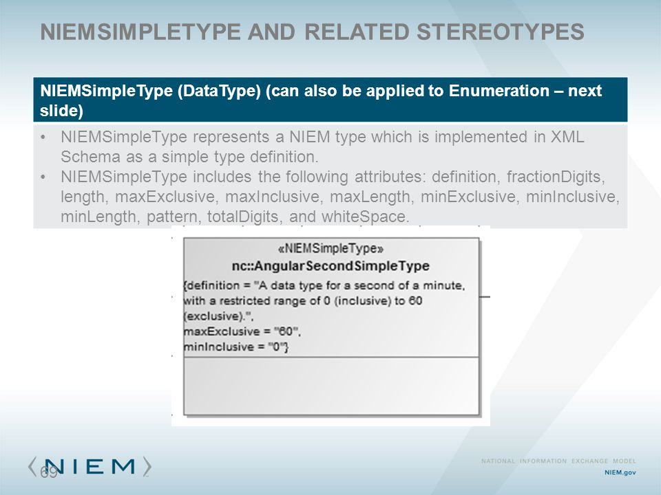 NIEMSIMPLETYPE AND RELATED STEREOTYPES NIEMSimpleType (DataType) (can also be applied to Enumeration – next slide) NIEMSimpleType represents a NIEM ty