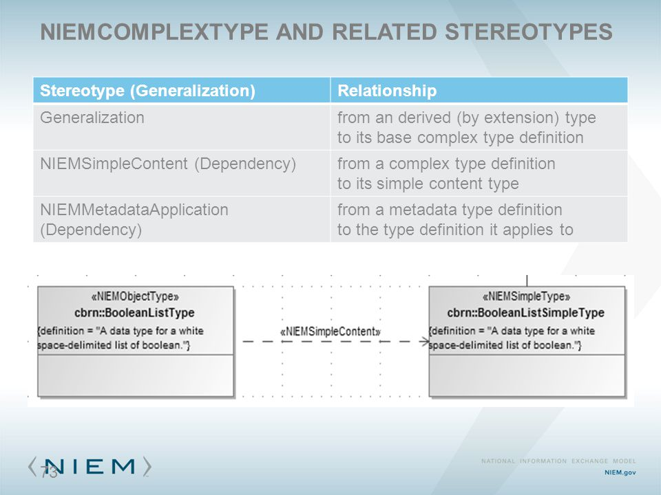 NIEMCOMPLEXTYPE AND RELATED STEREOTYPES Stereotype (Generalization)Relationship Generalizationfrom an derived (by extension) type to its base complex type definition NIEMSimpleContent (Dependency)from a complex type definition to its simple content type NIEMMetadataApplication (Dependency) from a metadata type definition to the type definition it applies to 73