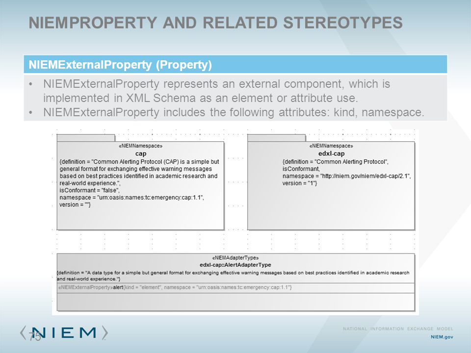 NIEMPROPERTY AND RELATED STEREOTYPES NIEMExternalProperty (Property) NIEMExternalProperty represents an external component, which is implemented in XM
