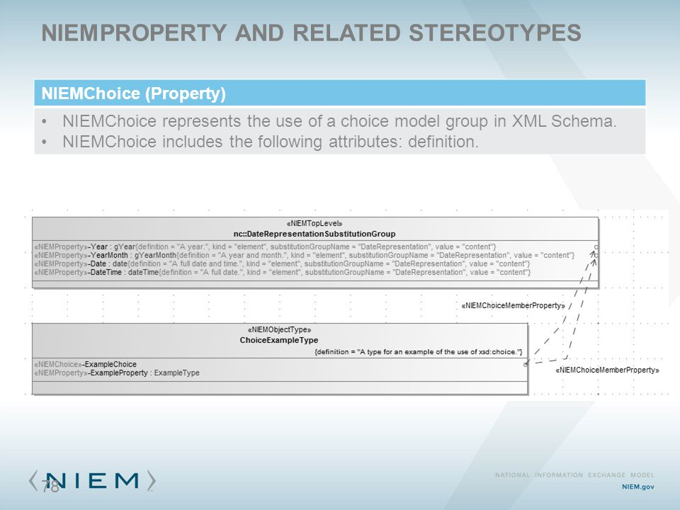 NIEMPROPERTY AND RELATED STEREOTYPES NIEMChoice (Property) NIEMChoice represents the use of a choice model group in XML Schema.