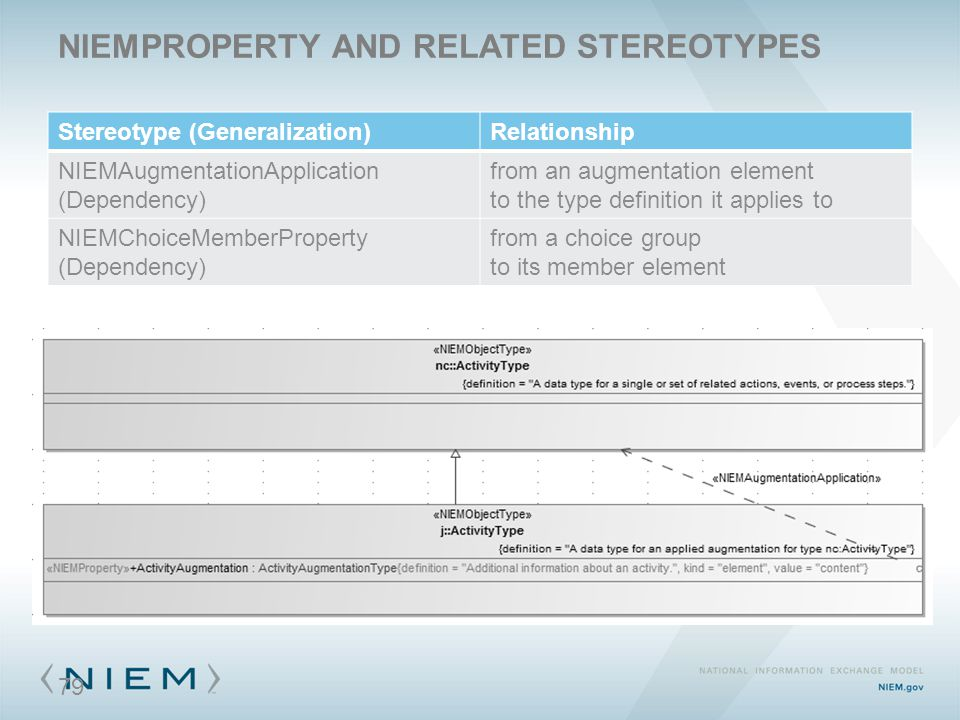 NIEMPROPERTY AND RELATED STEREOTYPES Stereotype (Generalization)Relationship NIEMAugmentationApplication (Dependency) from an augmentation element to the type definition it applies to NIEMChoiceMemberProperty (Dependency) from a choice group to its member element 79