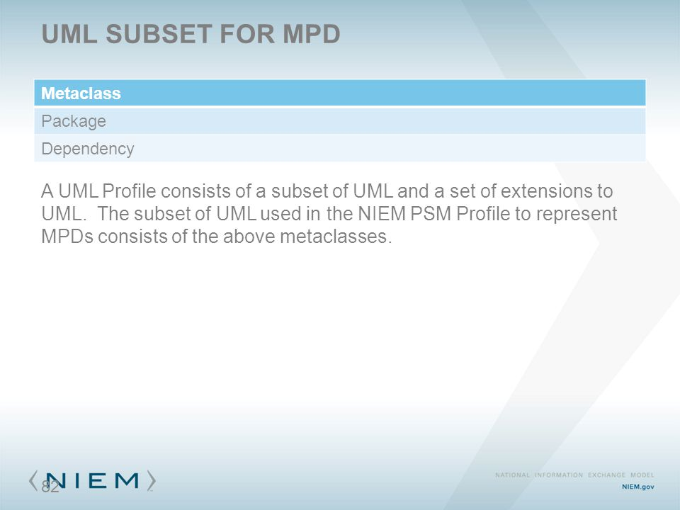 UML SUBSET FOR MPD Metaclass Package Dependency A UML Profile consists of a subset of UML and a set of extensions to UML. The subset of UML used in th