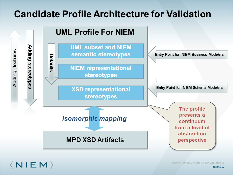Candidate Profile Architecture for Validation UML Profile For NIEM UML subset and NIEM semantic stereotypes NIEM representational stereotypes MPD XSD Artifacts Isomorphic mapping XSD representational stereotypes The profile presents a continuum from a level of abstraction perspective