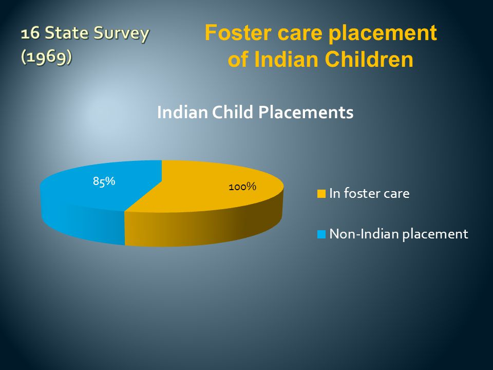 Foster care placement of Indian Children