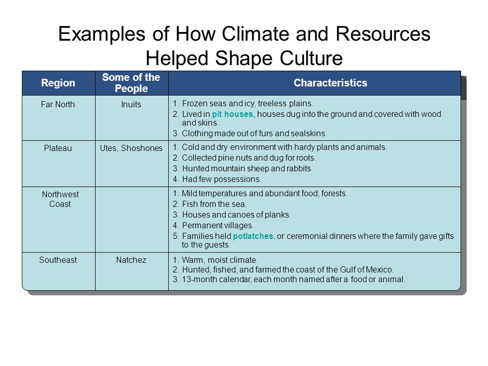 Chapter 2, Section 2 Examples of How Climate and Resources Helped Shape Culture Region Some of the People Characteristics Far NorthInuits 1. Frozen se