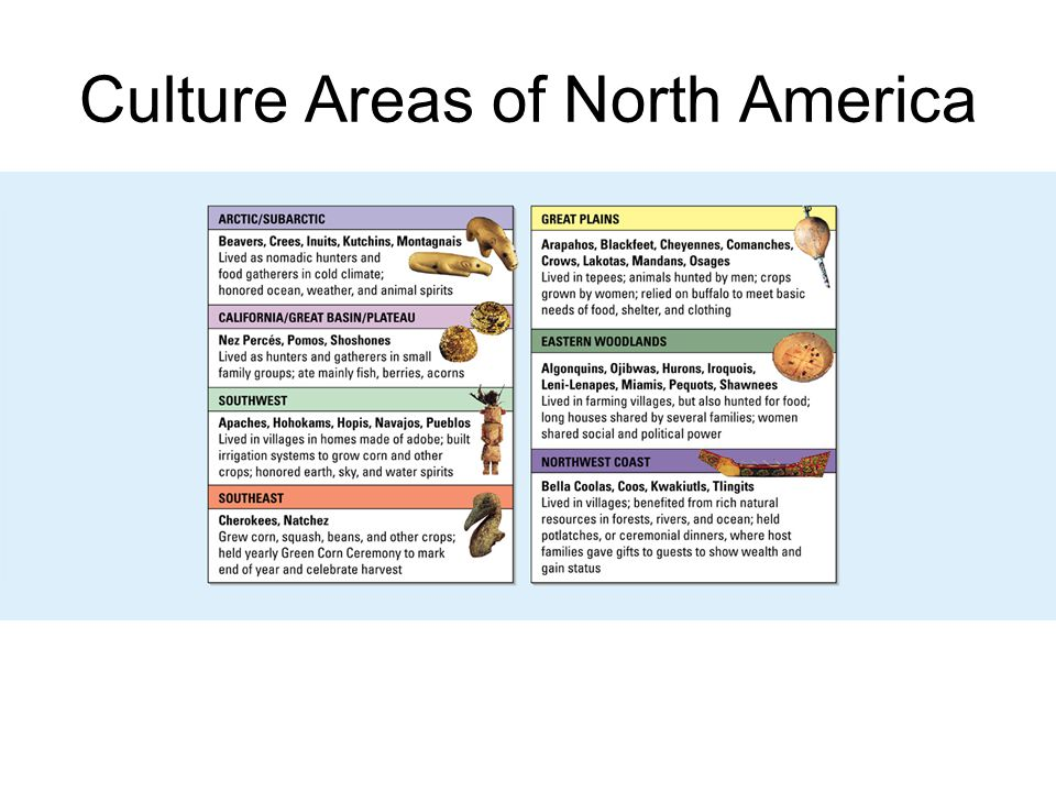 Chapter 2, Section 2 Culture Areas of North America