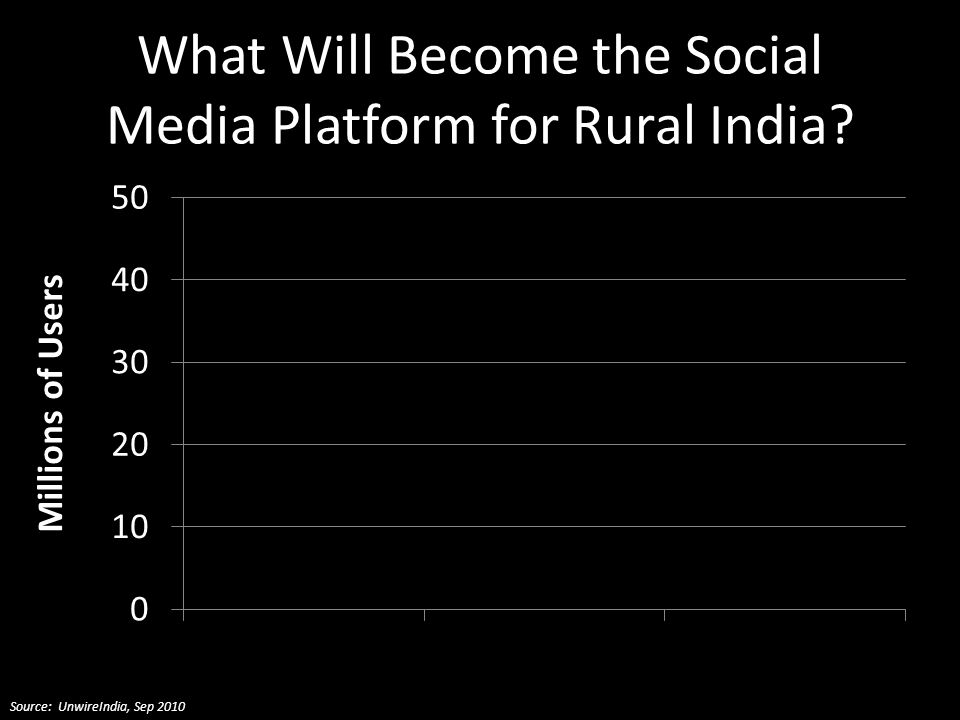 What Will Become the Social Media Platform for Rural India