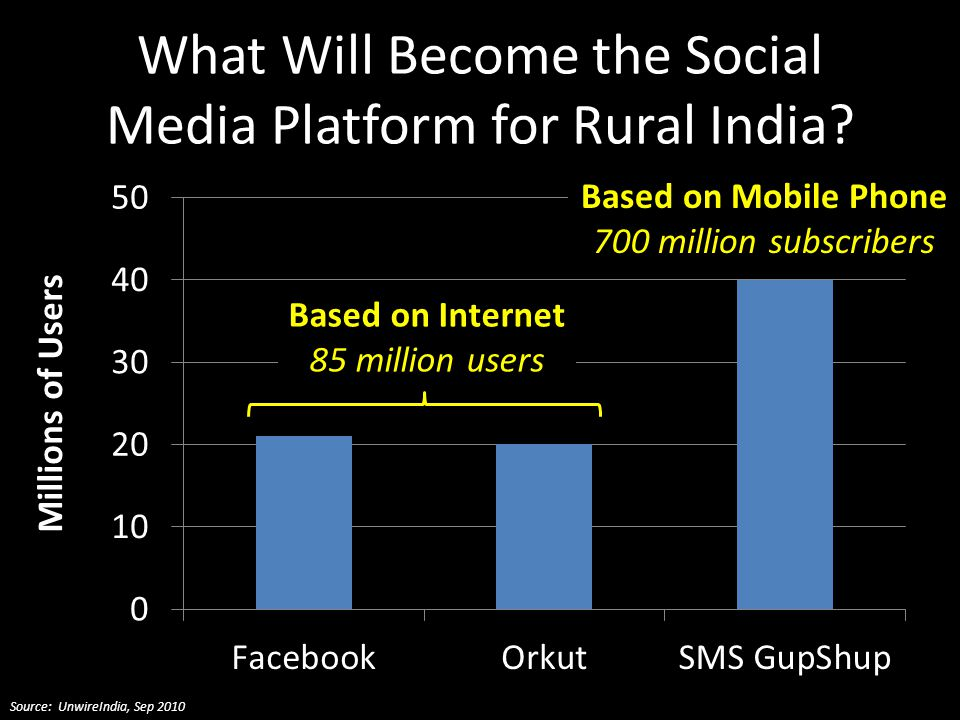 What Will Become the Social Media Platform for Rural India Source: UnwireIndia, Sep 2010