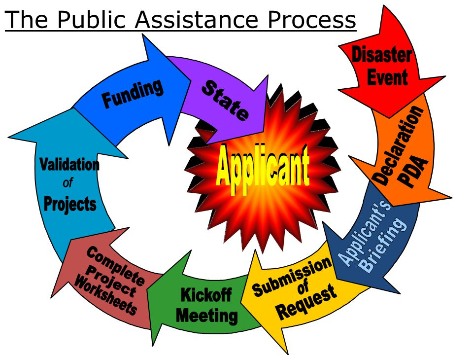 Deadlines for Submission Request for Public Assistance days after declaration for submission