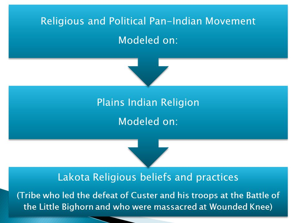 Lakota Religious beliefs and practices (Tribe who led the defeat of Custer and his troops at the Battle of the Little Bighorn and who were massacred at Wounded Knee) Plains Indian Religion Modeled on: Religious and Political Pan-Indian Movement Modeled on: