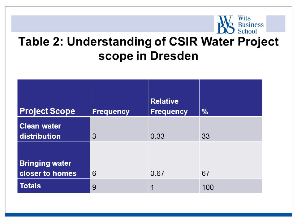 Table 2: Understanding of CSIR Water Project scope in Dresden Project Scope Frequency Relative Frequency% Clean water distribution30.3333 Bringing water closer to homes60.6767 Totals 91100