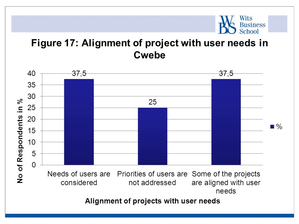Figure 17: Alignment of project with user needs in Cwebe