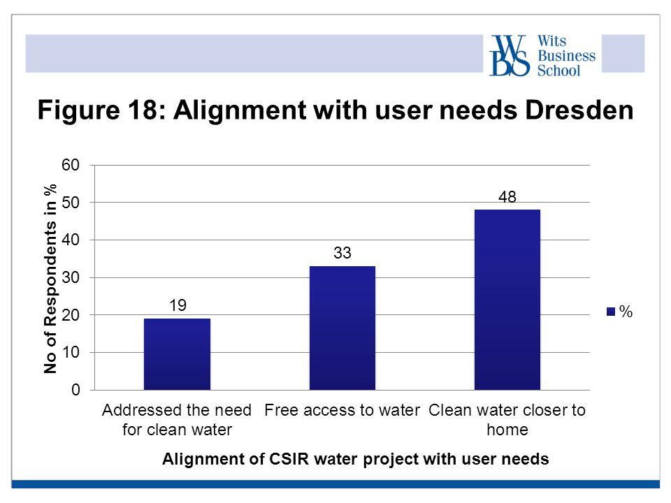 Figure 18: Alignment with user needs Dresden