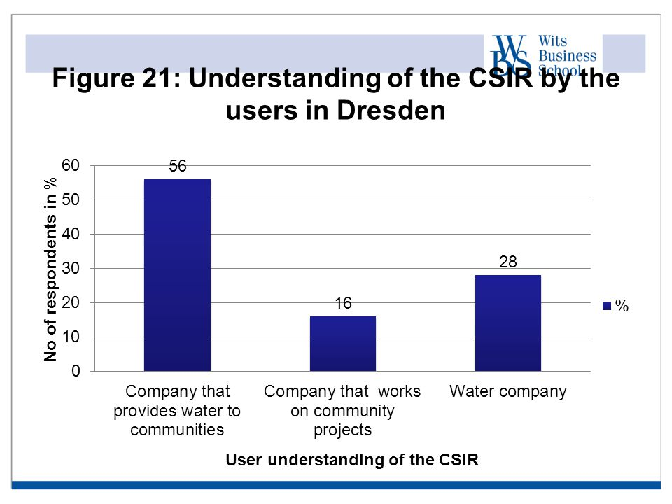 Figure 21: Understanding of the CSIR by the users in Dresden