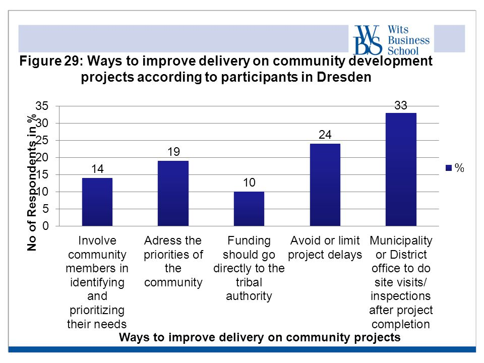 Figure 29: Ways to improve delivery on community development projects according to participants in Dresden