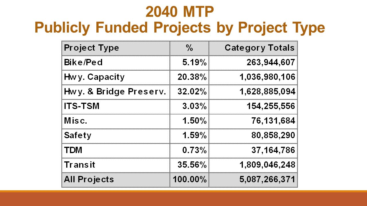 2040 MTP Publicly Funded Projects by Project Type